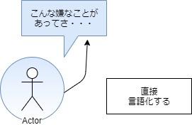 言語化によるストレス解消図