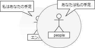 エンパス共依存図