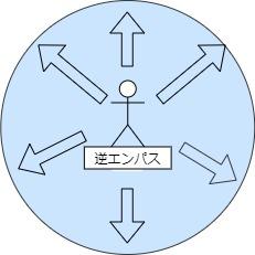 逆エンパスイメージ図