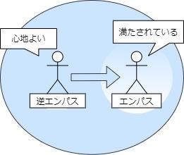 エンパスと逆エンパス図