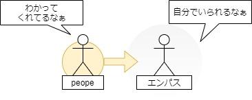 エンパスと相性の良い相手図