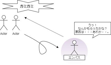 何をもらったかを特定するエンパスの図
