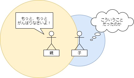 逆エンパスの親エネルギー図