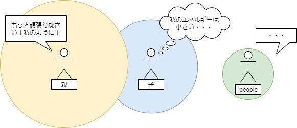 逆エンパスエネルギーの相対図