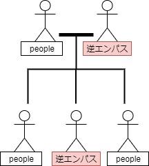逆エンパス遺伝図