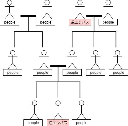 逆エンパス隔世遺伝図