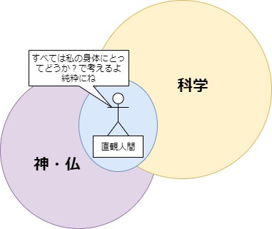 直観人間図