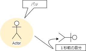 HSP解離図