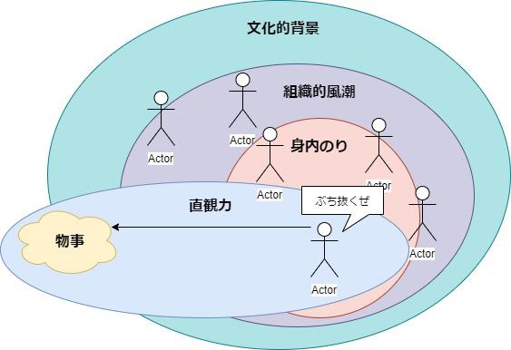 様々な空気をぶち抜く直観力の図