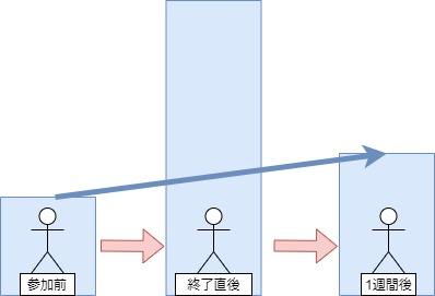 エンカウンターグループ感受性の推移図