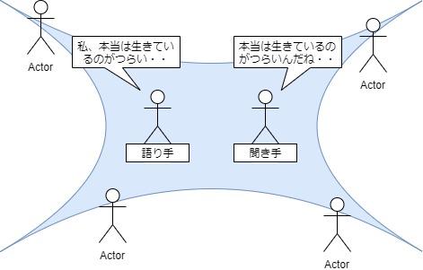 エンカウンターグループ聞き手の影響図