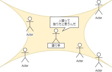 エンカウンターグループ感性の影響図