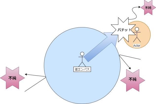 逆エンパスの純粋性図