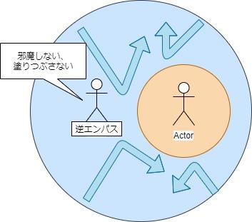 逆エンパスのエネルギーコントロール図