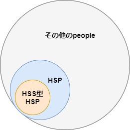 HSS型HSP分布図