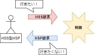 HSS型HSP特徴の図