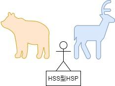 HSS型HSP特徴図2匹の獣