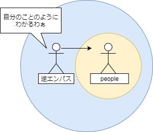 逆エンパスは、エンパス図