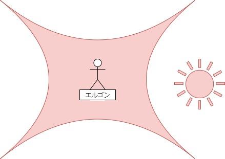 エルゴンイメージ図