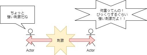 感受性による反応の違い図