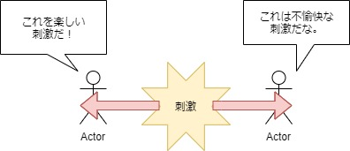 反応の違い図