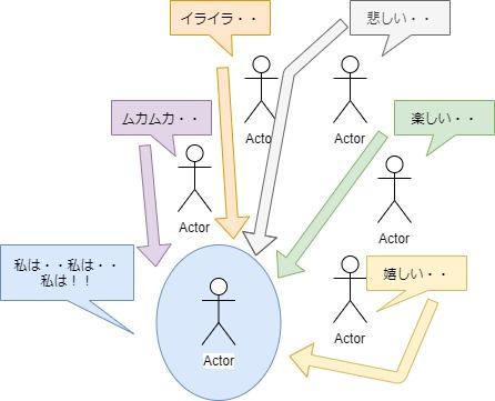 感性を磨くエンカウンター図