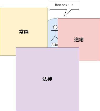 感性と社会性の図