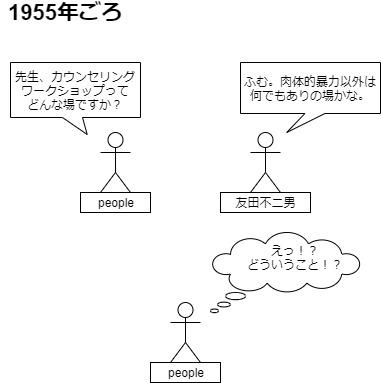 友田不二男とワークショップ図