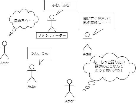 初心者非構成的エンカウンターグループafter図